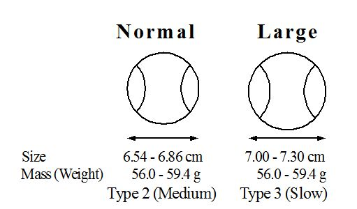 図4 ラージボール(タイプ2:芝コートなど速いコート用)とノーマルボール(タイプ2:従来型)