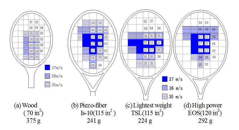 図6 パワー(打球速度)に関するスイートエリアの予測(肩関節トルク:Ns = 56.9 Nm、 インパクト直前のボール速度 VBO = 10 m/s)