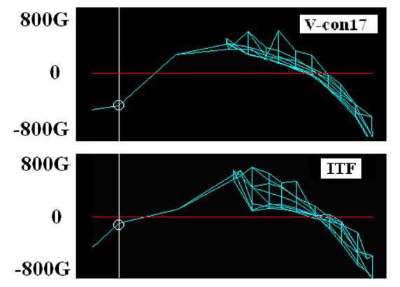 図9 ラケット先端側(打点A)でボールを打撃したときのラケットフレーム振動の初期加速度振幅の予測 (肩関節トルク:Ns = 56.9 Nm、 インパクト直前のボール速度 VBO = 10 m/s)