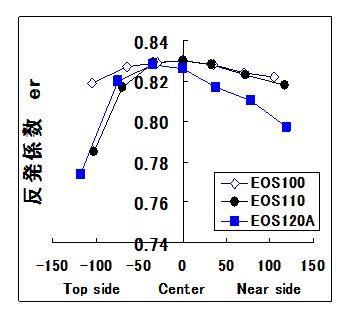 図3 質量・フレーム剛性のほぼ等しい軽量ラケット・フェイス面積の反発係数 er