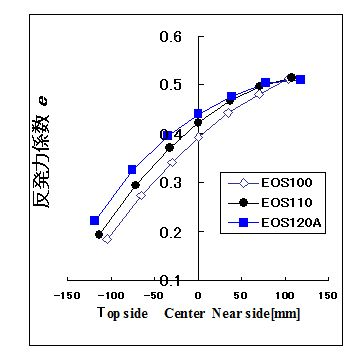 図4 質量・フレーム剛性のほぼ等しい軽量ラケット・フェイス面積の反発力係数 e