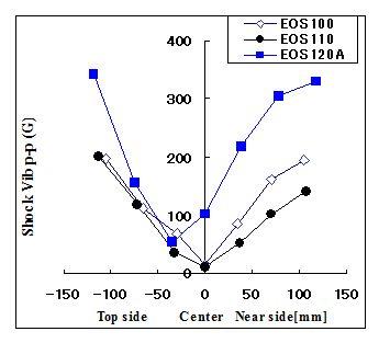 図6 質量・フレーム剛性のほぼ等しい軽量ラケット・フェイス面積で打撃したときのプレーヤーの手首関節の衝撃振動の大きさ(加速度振幅の初期ピーク値)、横軸は打点位置